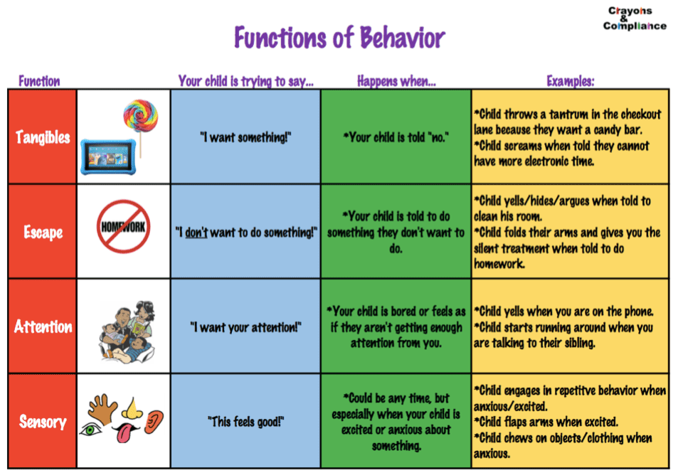 benefits of promoting positive behaviour When it comes to behaviour it can be easy to focus on what we need to stop children from doing in the setting it is important to have behaviour boundaries to create a positive environment where children   21 describe the benefits of encouraging and rewarding positive behaviour.